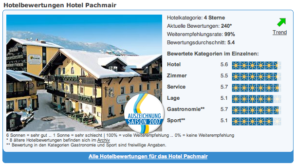 Hotel Pachmair Holidaycheck